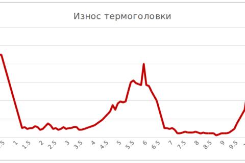 Статситика износа термоголовки термопринтера