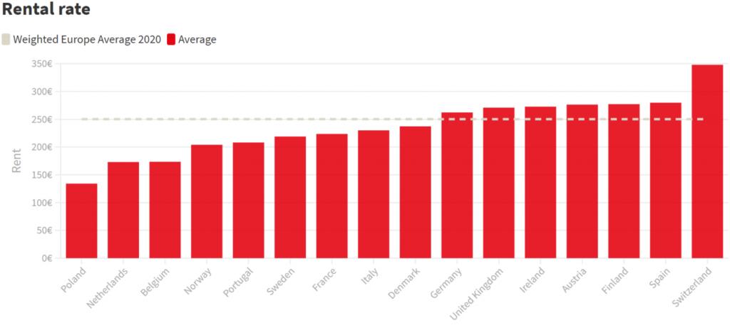 Арендная плата за кв.м. в индивидуальном хранении в Европе
