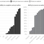 Параметры бизнеса индивидуального хранения в Европе 2020. Часть 4