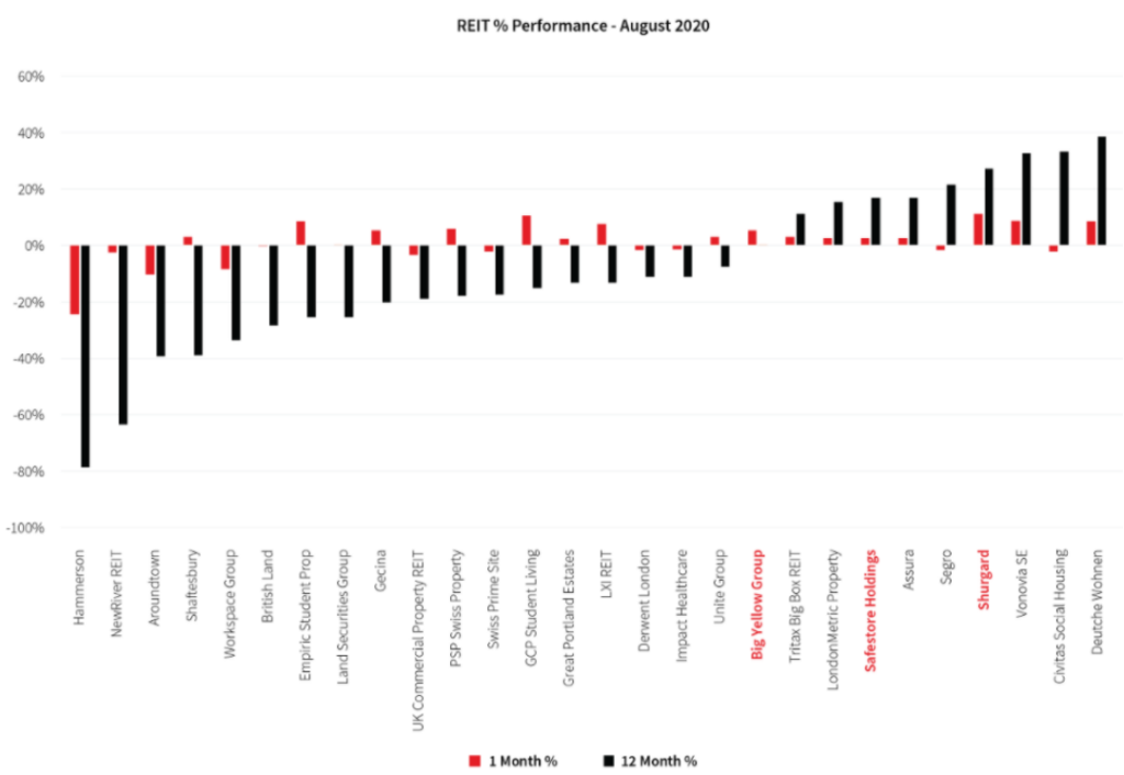 REIT в процентах Performance August 2020