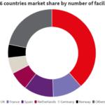 Топ 6 стран в Self Storage